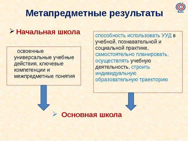 Начальная школа Метапредметные результаты освоенные универсальные учебные дей...