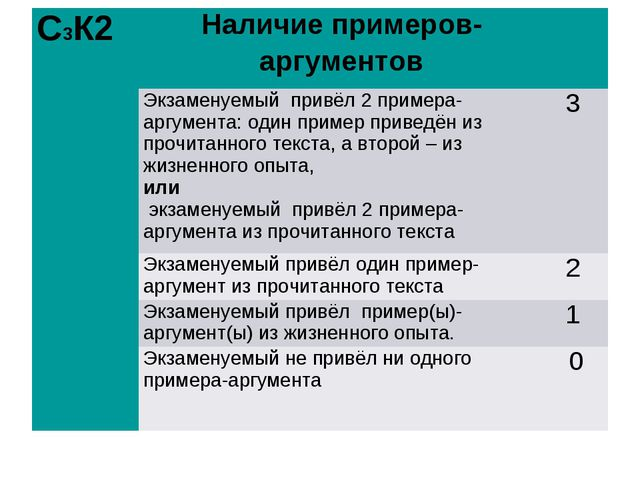 С3К2Наличие примеров-аргументов Экзаменуемый привёл 2 примера-аргумента:...