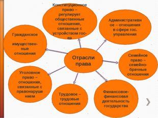 Отрасли права Гражданское – имуществен-ные отношения Конституционное право –