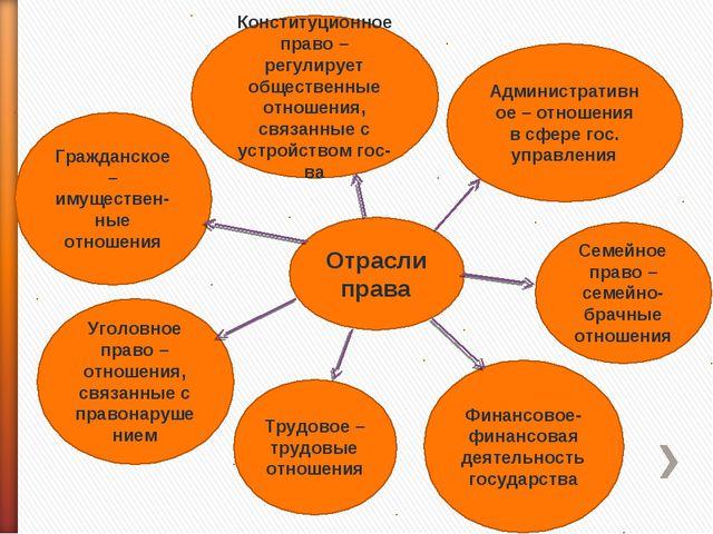 Отрасли права Гражданское – имуществен-ные отношения Конституционное право –...
