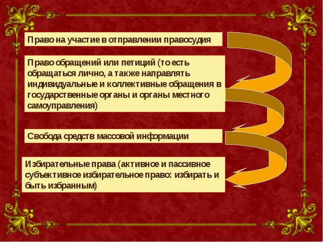 Свобода средств массовой информации Право на участие в отправлении правосудия...