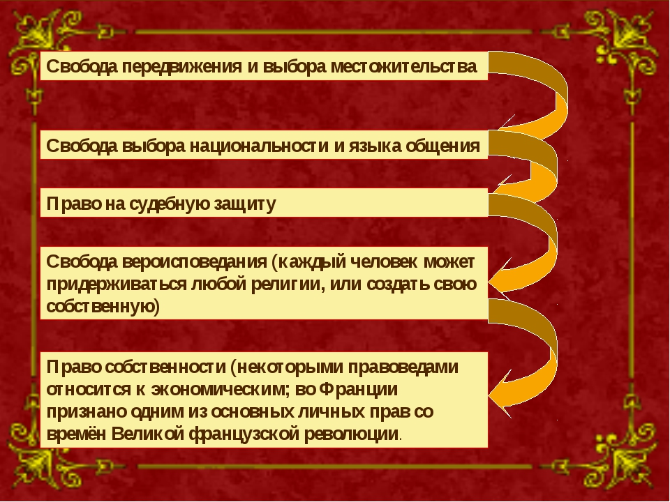 ; Свобода передвижения и выбора местожительства Cвобода выбора национальности...