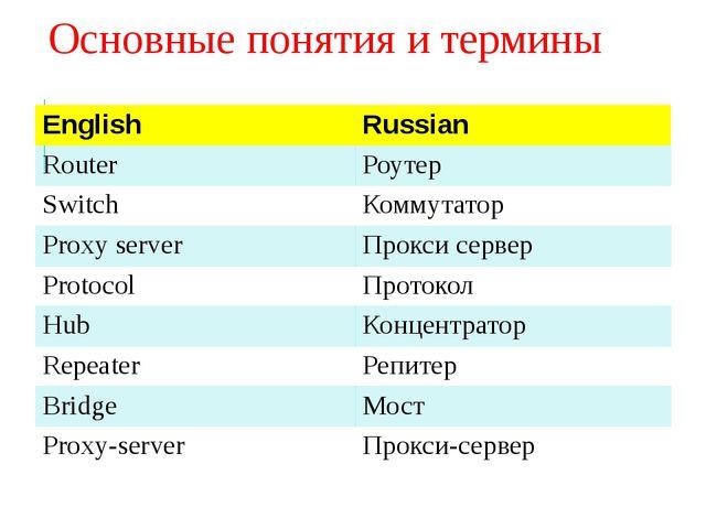 Основные понятия и термины English Russian Router Роутер Switch Коммутатор Pr...