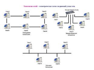 Топология сетей – геометрическая схема соединений узлов сети.