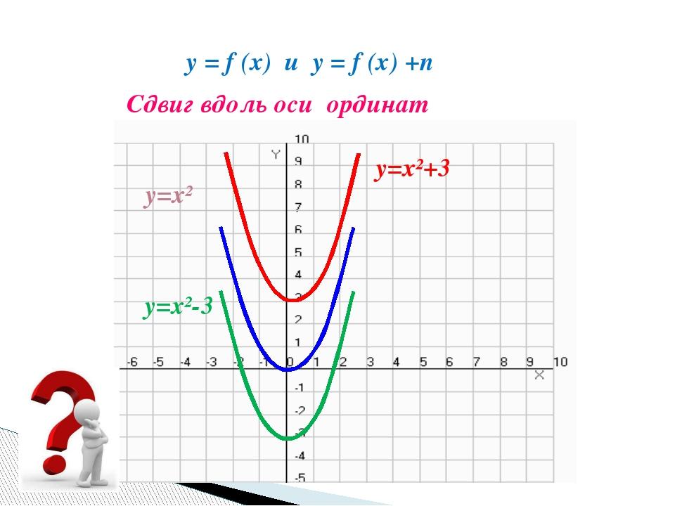 y=x² y=x²+3 Сдвиг вдоль оси ординат y = f (x) и y = f (x) +n y=x²-3