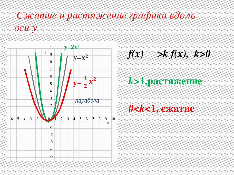 Сжатие и растяжение графика вдоль оси y f(x) ―>k f(x), k>0 k>1,растяжение 0