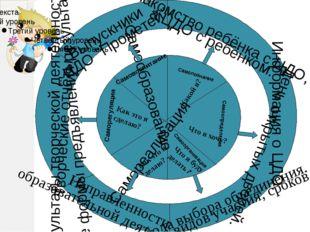 Самопознание Какой я? Самоопределение Самоорганизация Самореализация Саморег