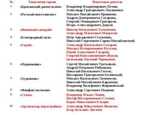 №Типология героевИзвестные деятели 1.«Британский джентльмен»Владимир Влад