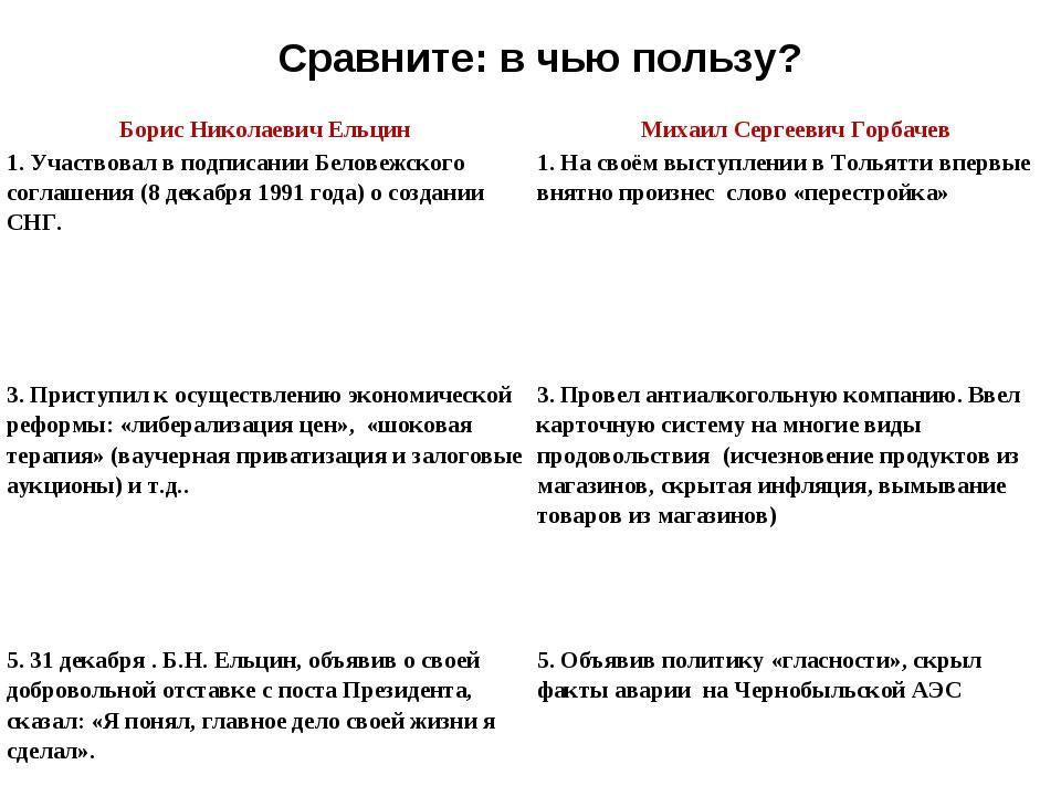 Сравните: в чью пользу? Борис Николаевич ЕльцинМихаил Сергеевич Горбачев 1....