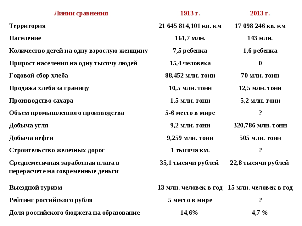 Линии сравнения1913 г.2013 г. Территория21 645 814,101 кв. км17 098 246 к...