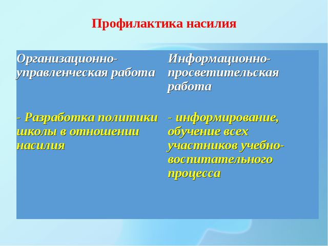 Профилактика насилия Организационно-управленческая работаИнформационно-просв...