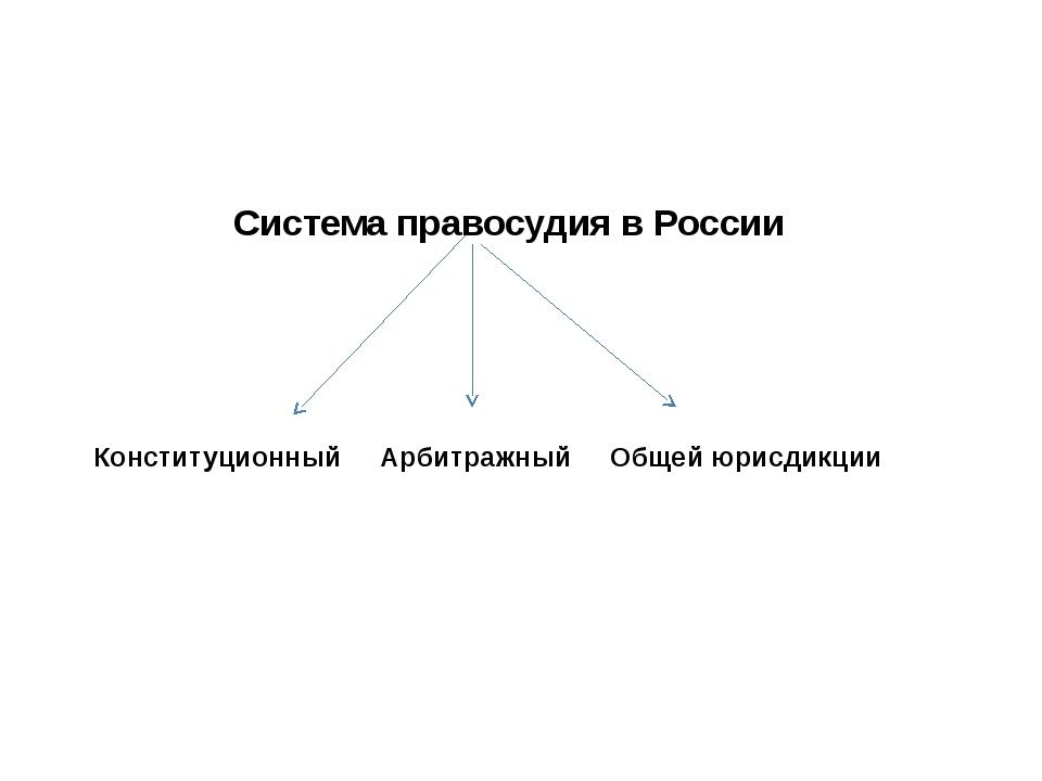 Система правосудия в России Конституционный Арбитражный Общей юрисдикции