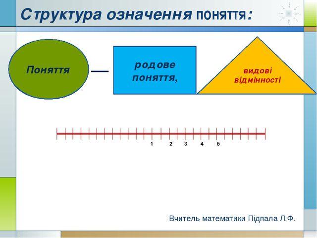 Структура означення поняття: Поняття родове поняття, видові відмінності Вчите...