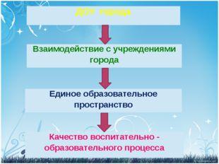 ДОУгорода Единое образовательное пространство Взаимодействие с учреждениями