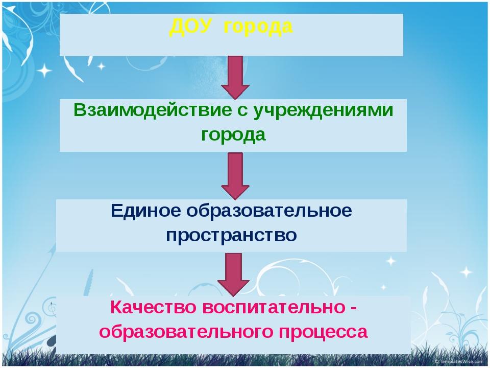 ДОУгорода Единое образовательное пространство Взаимодействие с учреждениями...