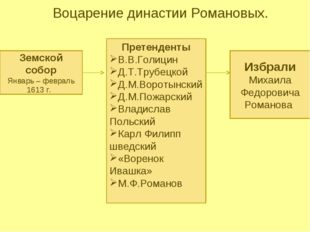 Воцарение династии Романовых. Земской собор Январь – февраль 1613 г. Претенд