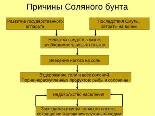 Причины Соляного бунта Развитие государственного аппарата Последствия Смуты,