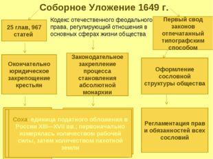 Соборное Уложение 1649 г. 25 глав, 967 статей Кодекс отечественного феодально