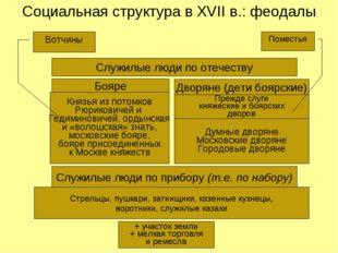 Социальная структура в XVII в.: феодалы Служилые люди по отечеству Бояре Двор