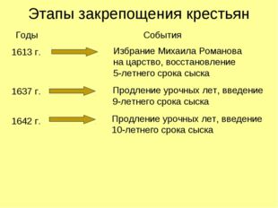 Этапы закрепощения крестьян Годы События 1613 г. Избрание Михаила Романова