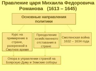 Правление царя Михаила Федоровича Романова (1613 – 1645) Основные направления