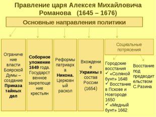 Правление царя Алексея Михайловича Романова (1645 – 1676) Основные направлени