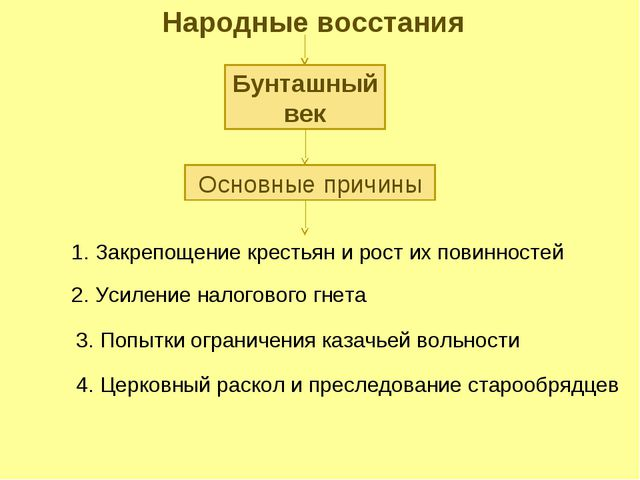 Народные восстания Бунташный век Основные причины 1. Закрепощение крестьян и...