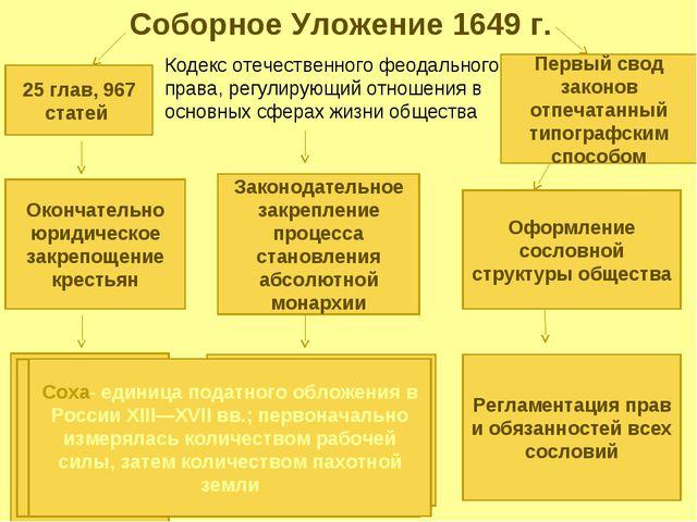 Соборное Уложение 1649 г. 25 глав, 967 статей Кодекс отечественного феодально...