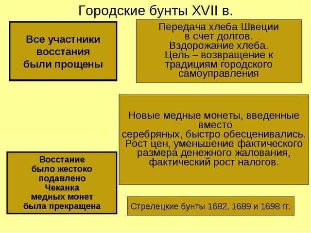 Городские бунты XVII в. Хлебные бунты 1650 г. в Новгороде и Пскове Передача х...