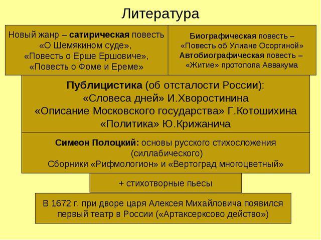 Литература Новый жанр – сатирическая повесть «О Шемякином суде», «Повесть о Е...