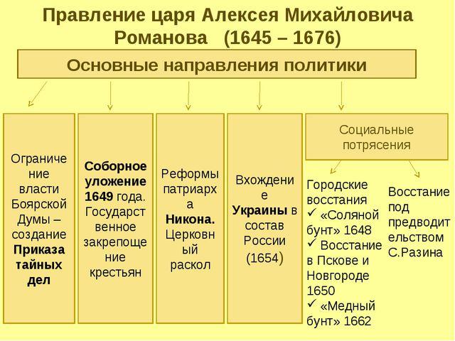 Правление царя Алексея Михайловича Романова (1645 – 1676) Основные направлени...