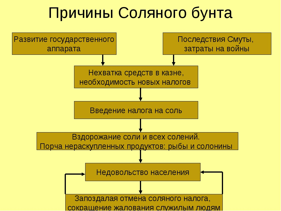 Причины Соляного бунта Развитие государственного аппарата Последствия Смуты,...