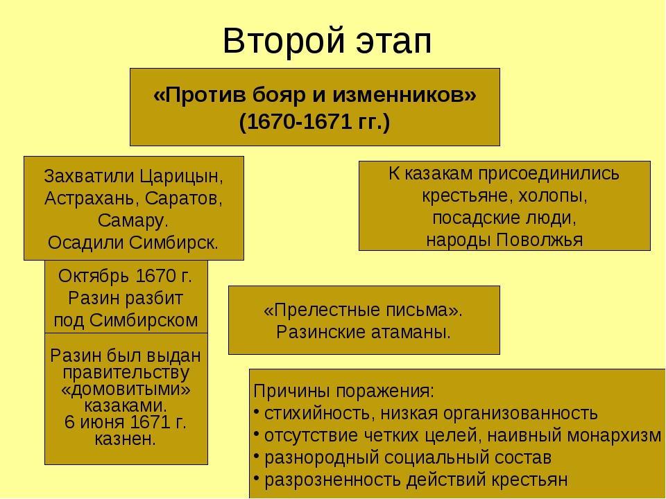 Второй этап «Против бояр и изменников» (1670-1671 гг.) Захватили Царицын, Ас...