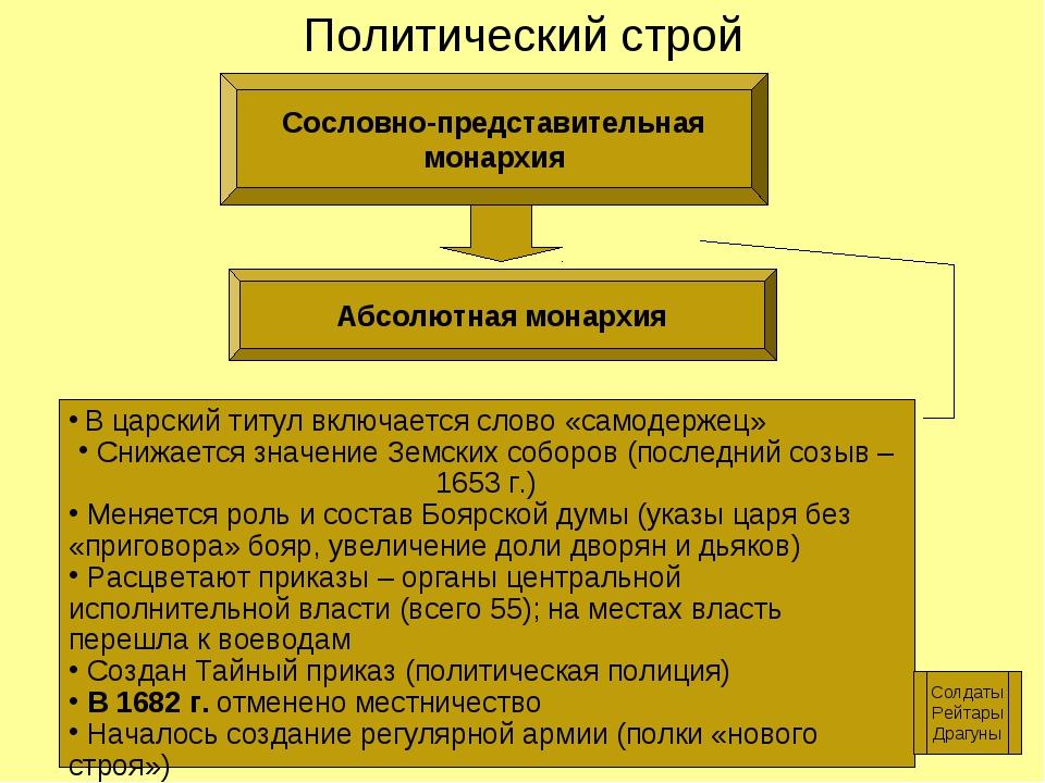 Политический строй Сословно-представительная монархия Абсолютная монархия В ц...