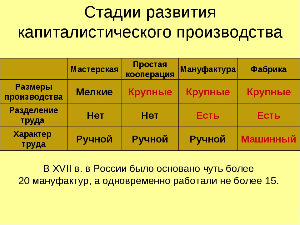 Стадии развития капиталистического производства Мастерская Простая кооперация...