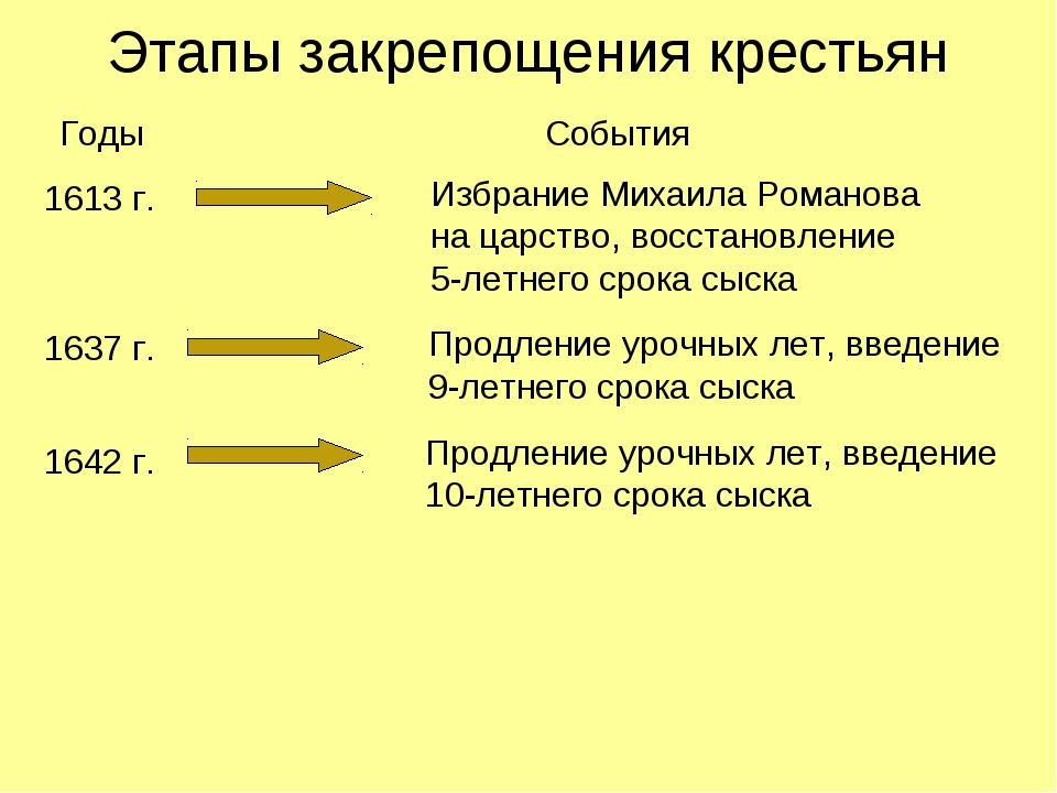 Этапы закрепощения крестьян Годы События 1613 г. Избрание Михаила Романова...