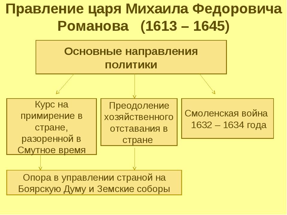 Правление царя Михаила Федоровича Романова (1613 – 1645) Основные направления...