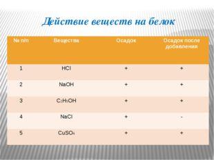 Действие веществ на белок №п/п Вещества Осадок Осадок после добавления 1 HCI