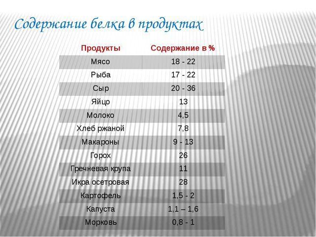 Содержание белка в продуктах Продукты Содержание в % Мясо 18 - 22 Рыба 17 - 2...