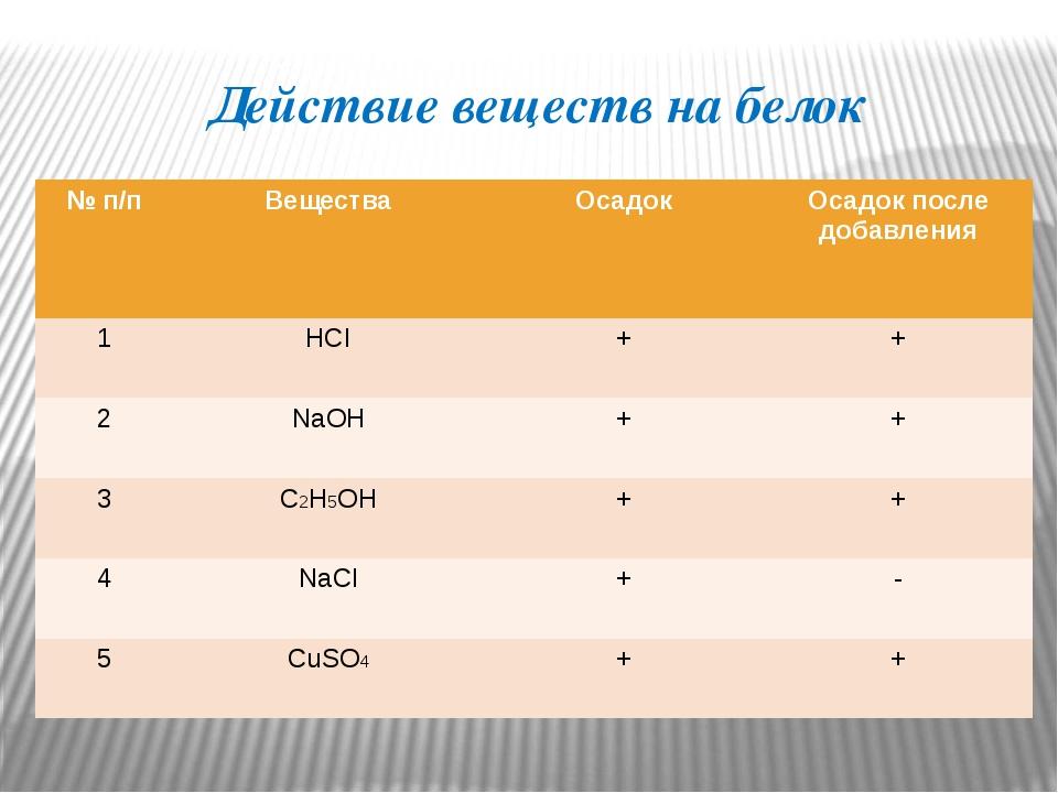 Действие веществ на белок №п/п Вещества Осадок Осадок после добавления 1 HCI...