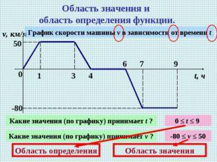 Область значения и область определения функции. 0 1 3 4 6 7 9 v, км/ч t, ч 50