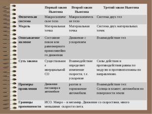 Составление обобщающей таблицы(Слайд 9) Первый закон НьютонаВторой закон