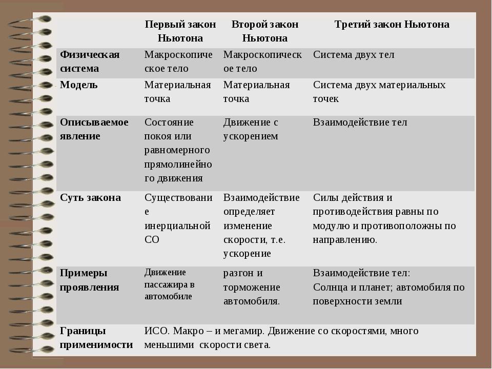 Составление обобщающей таблицы(Слайд 9) Первый закон НьютонаВторой закон...
