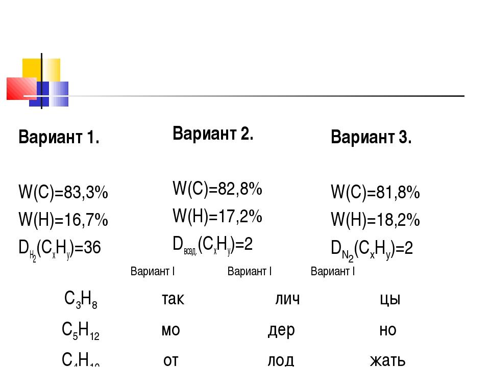 Вариант 1. W(C)=83,3% W(H)=16,7% DH2(CxHy)=36 Вариант 2. W(C)=82,8% W(H)=17,2...