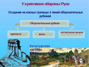 Укрепление обороны Руси Создание на южных границах 4 линий оборонительных руб