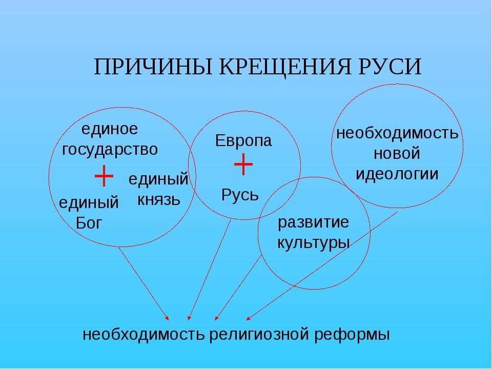 ПРИЧИНЫ КРЕЩЕНИЯ РУСИ единое государство единый князь единый Бог Европа Русь...