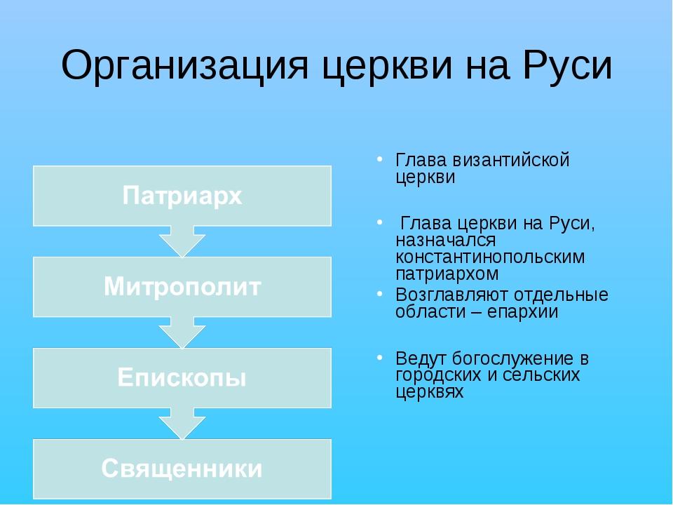 Организация церкви на Руси Глава византийской церкви Глава церкви на Руси, на...