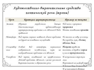 Художественно-выразительные средства поэтической речи (тропы) Троп Краткая ха