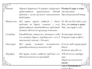 Литота Образное выражение, в котором содержится художественное преуменьшениес