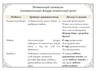 Поэтический синтаксис (синтаксические фигуры поэтической речи) Название Кратк